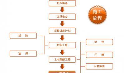 施工流程图